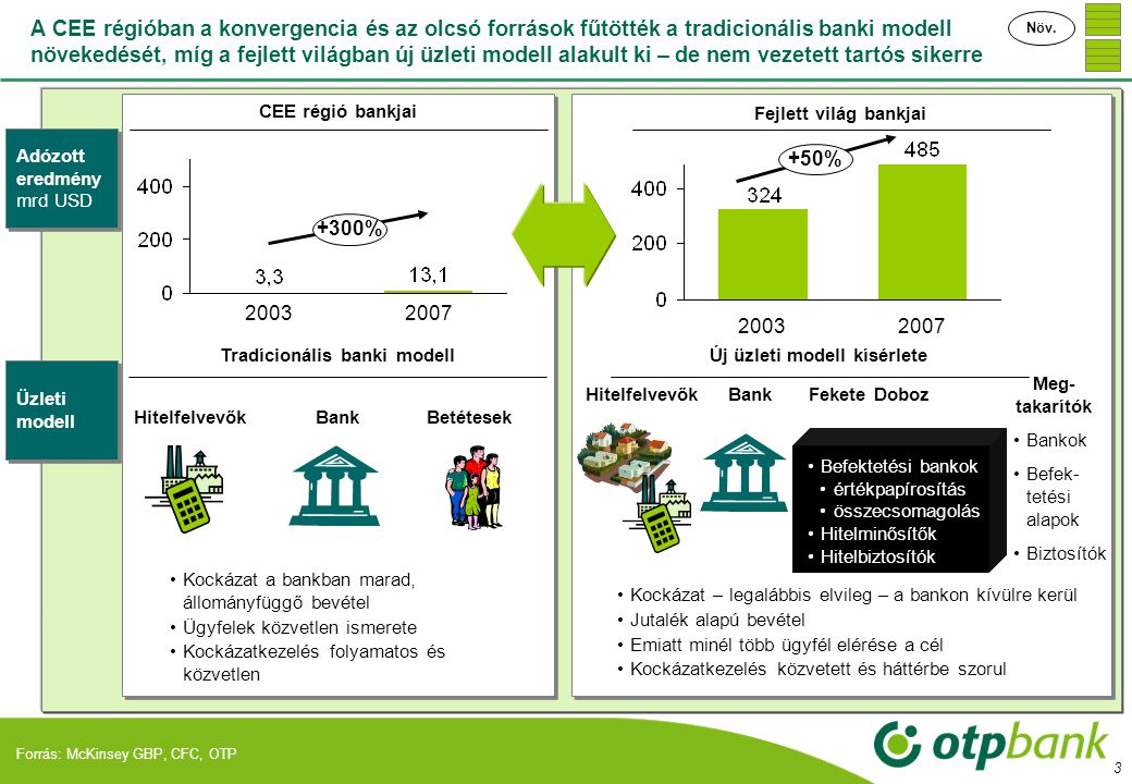 Tradícionális banki modell Új üzleti modell kísérlete
