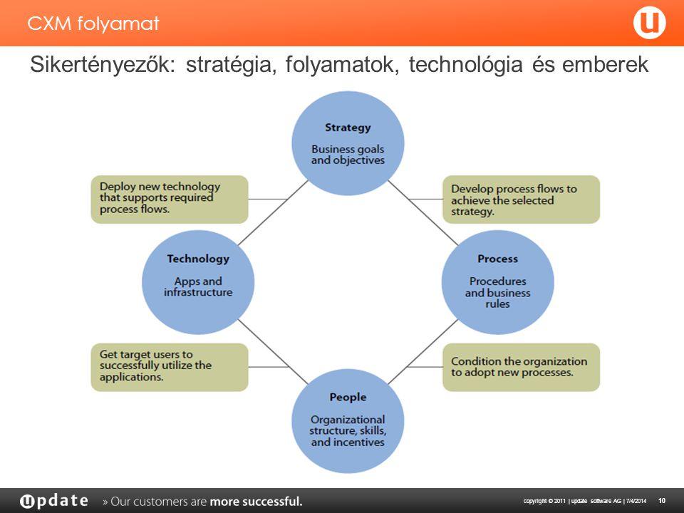 Sikertényezők: stratégia, folyamatok, technológia és emberek