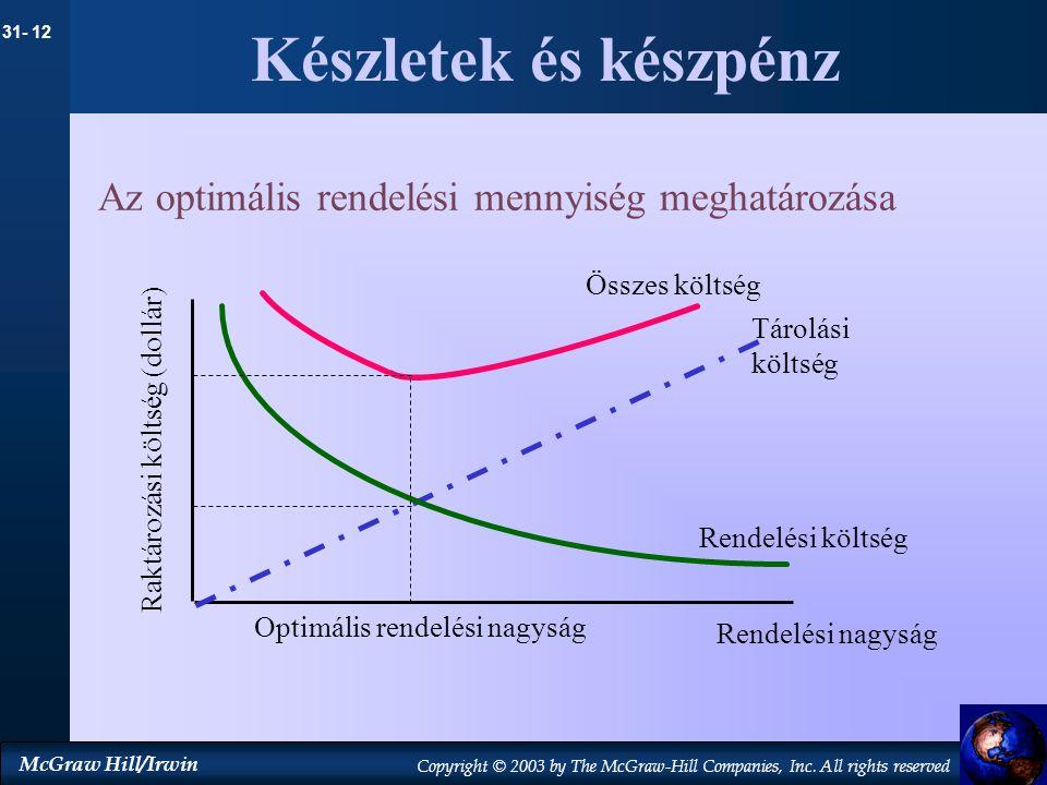 Készletek és készpénz Az optimális rendelési mennyiség meghatározása