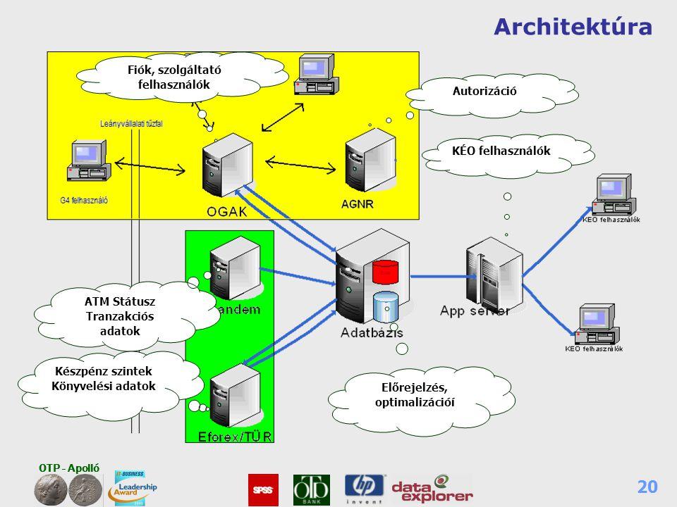 Architektúra Fiók, szolgáltató felhasználók Autorizáció