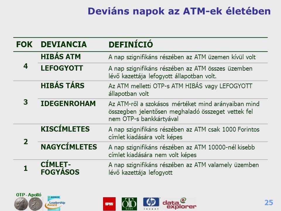 Deviáns napok az ATM-ek életében
