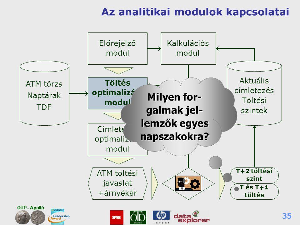 Az analitikai modulok kapcsolatai