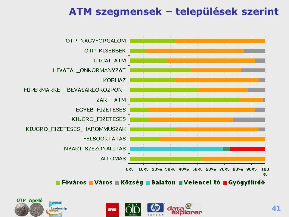 ATM szegmensek – települések szerint