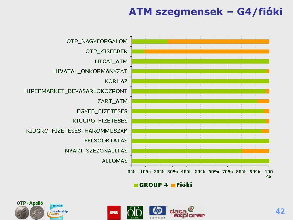 ATM szegmensek – G4/fióki