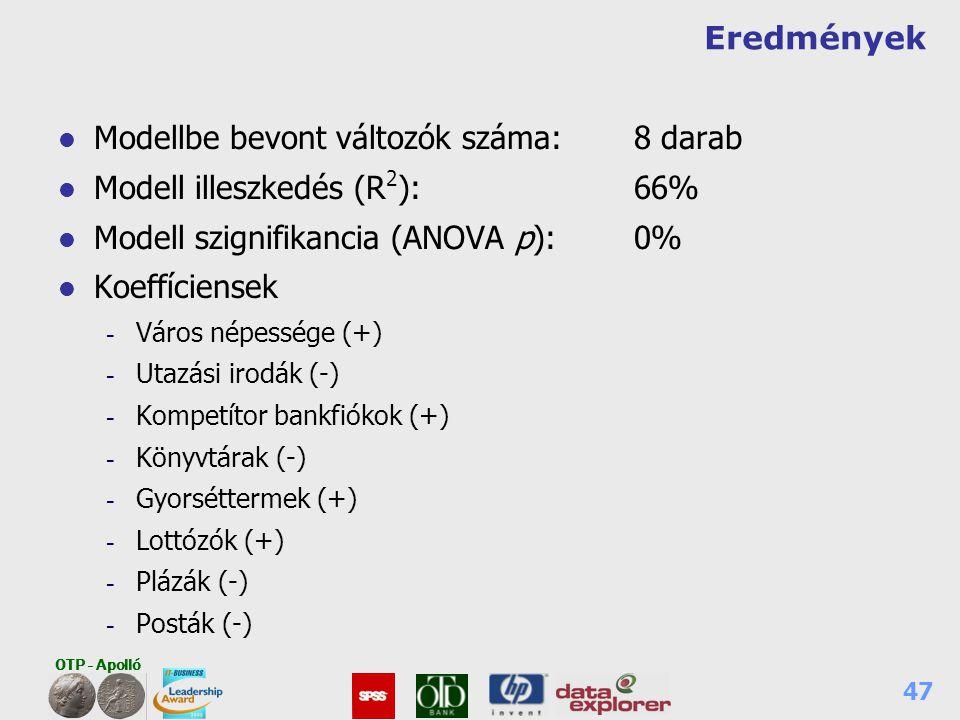 Modellbe bevont változók száma: 8 darab Modell illeszkedés (R2): 66%