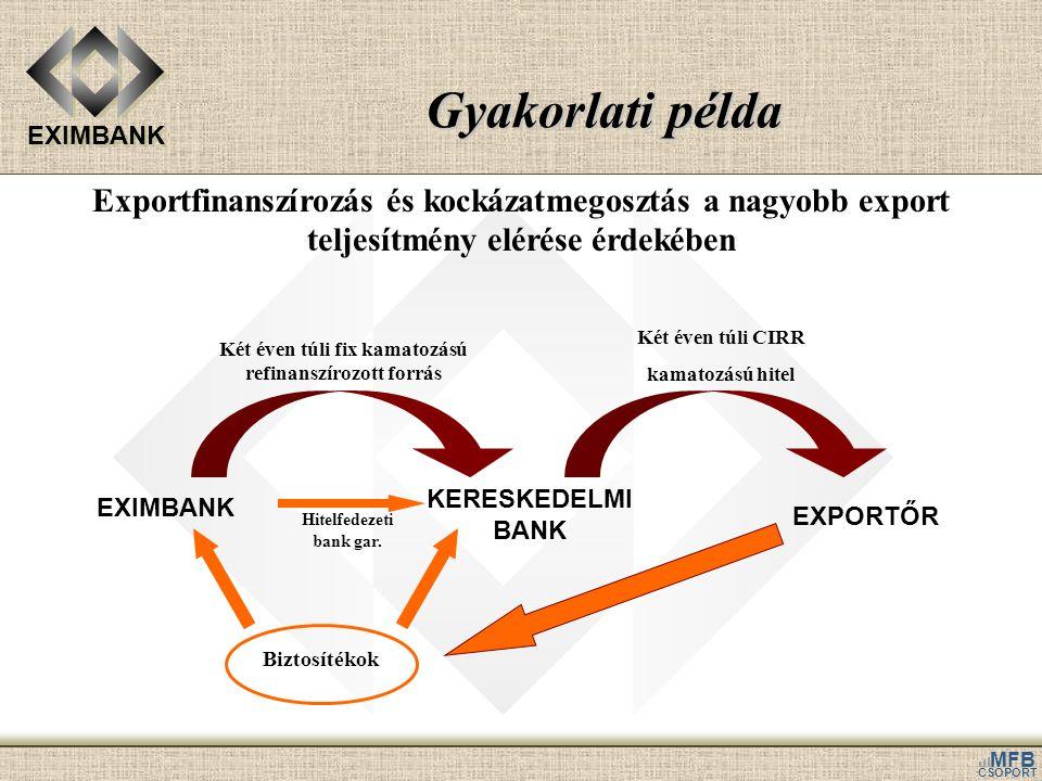 Gyakorlati példa Exportfinanszírozás és kockázatmegosztás a nagyobb export teljesítmény elérése érdekében.