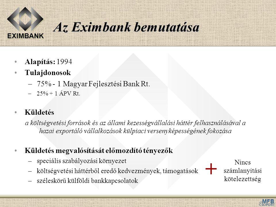 Az Eximbank bemutatása