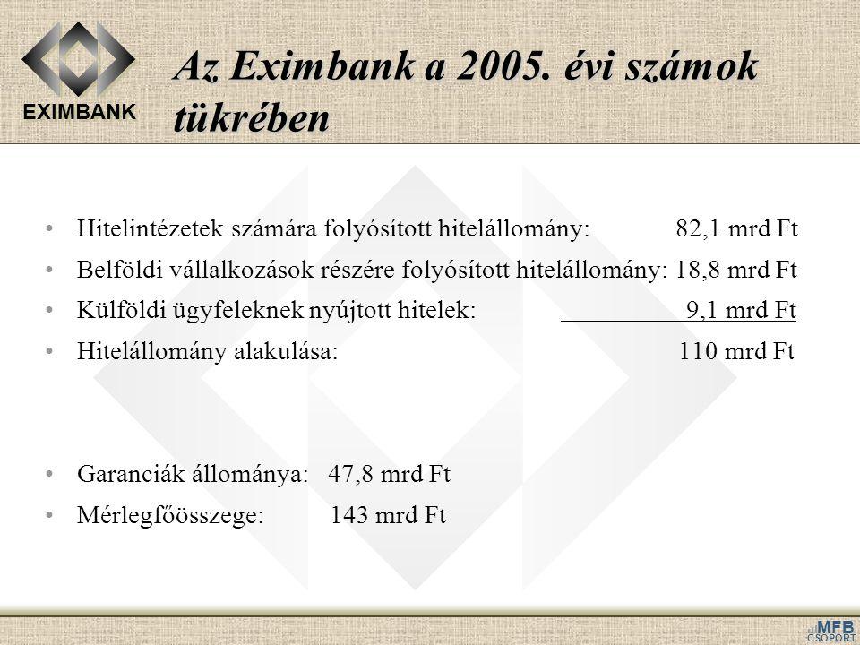 Az Eximbank a 2005. évi számok tükrében