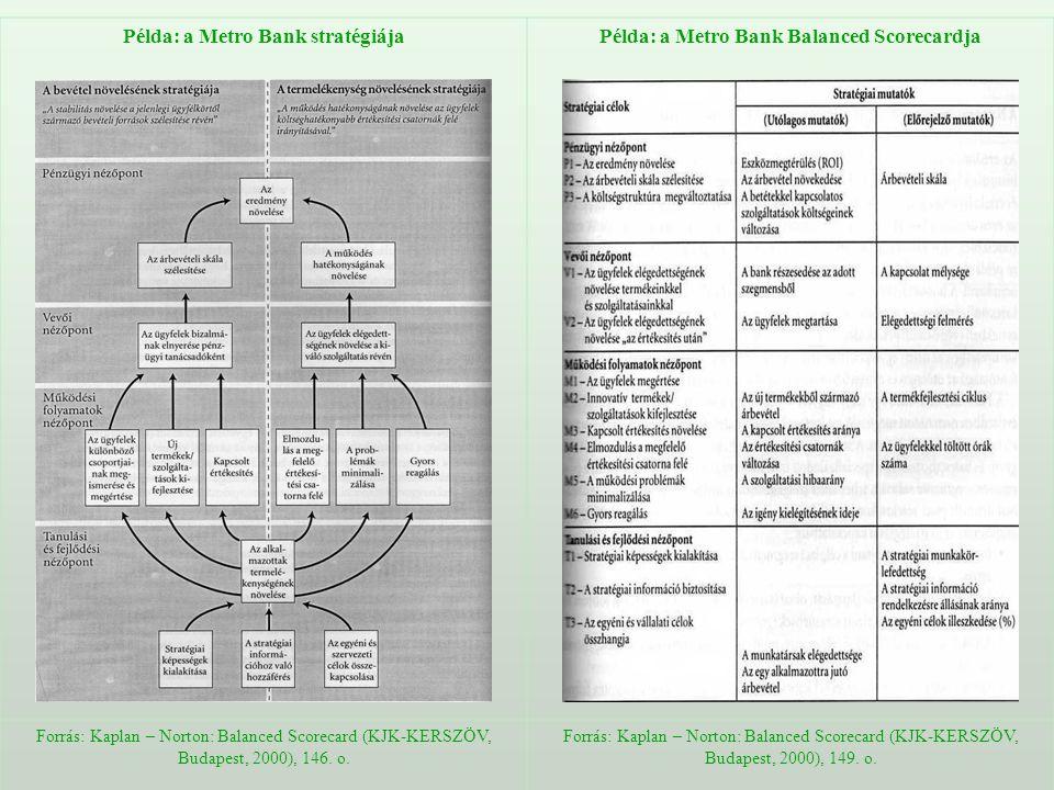 Példa: a Metro Bank stratégiája