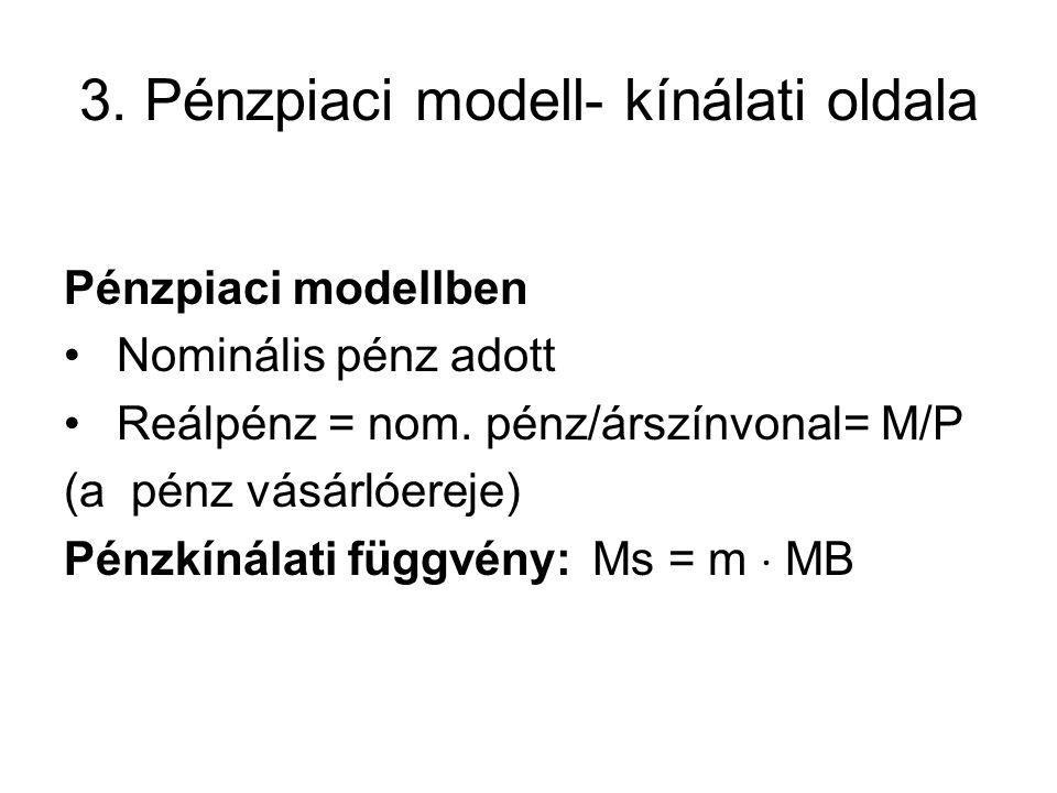 3. Pénzpiaci modell- kínálati oldala