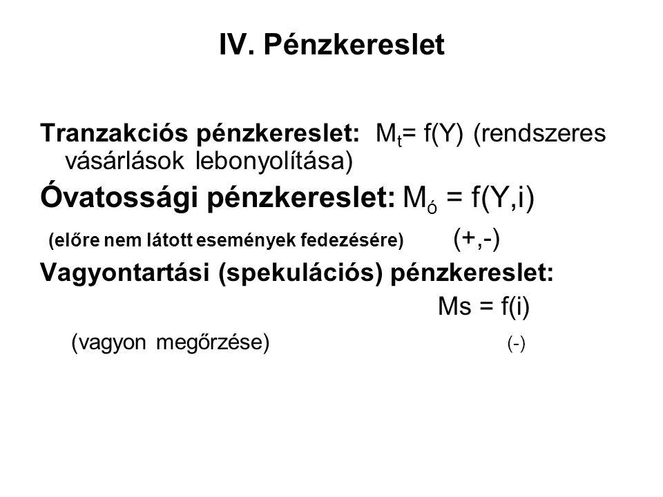 Óvatossági pénzkereslet: Mó = f(Y,i)