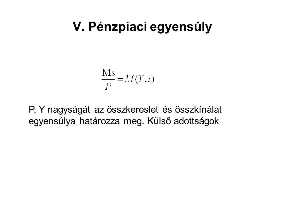 V. Pénzpiaci egyensúly P, Y nagyságát az összkereslet és összkínálat egyensúlya határozza meg.