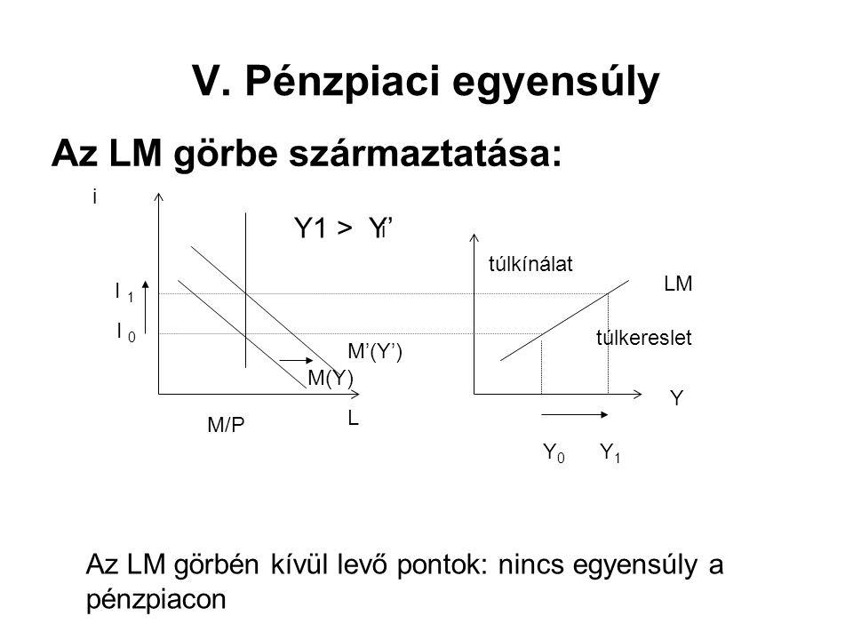 V. Pénzpiaci egyensúly Az LM görbe származtatása: Y1 > Y'