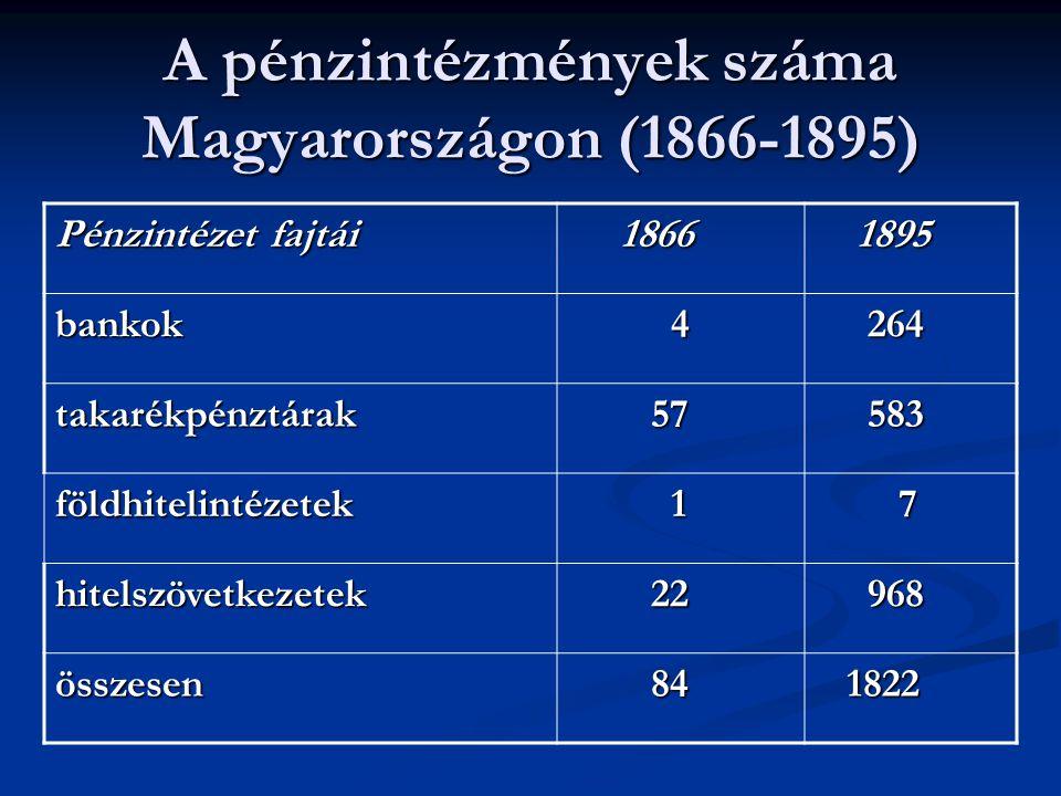 A pénzintézmények száma Magyarországon (1866-1895)