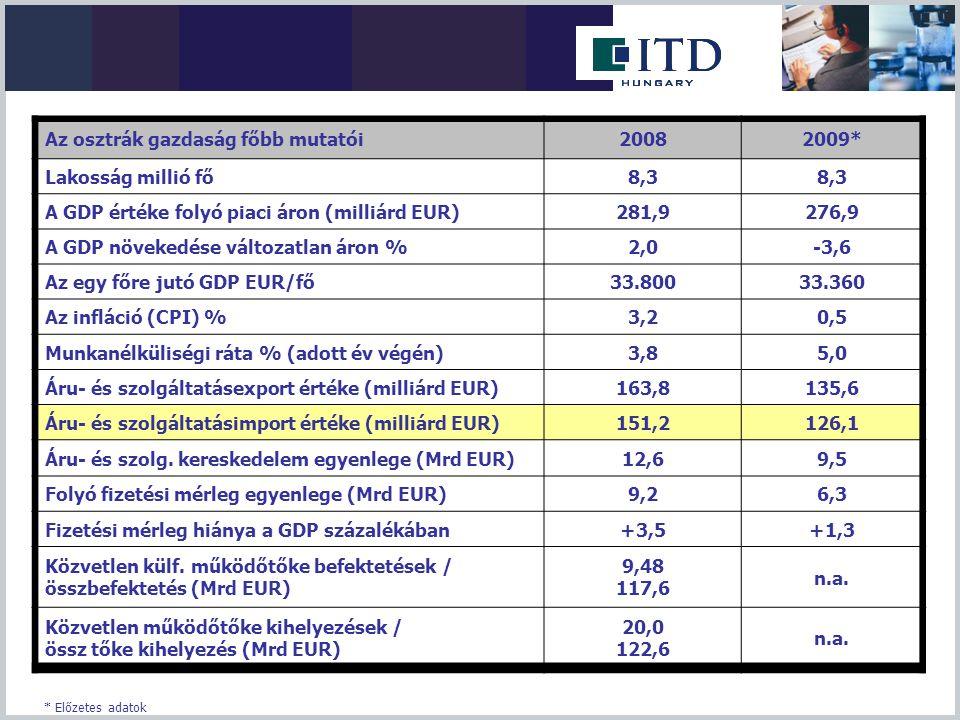 Az osztrák gazdaság főbb mutatói 2008 2009* Lakosság millió fő 8,3