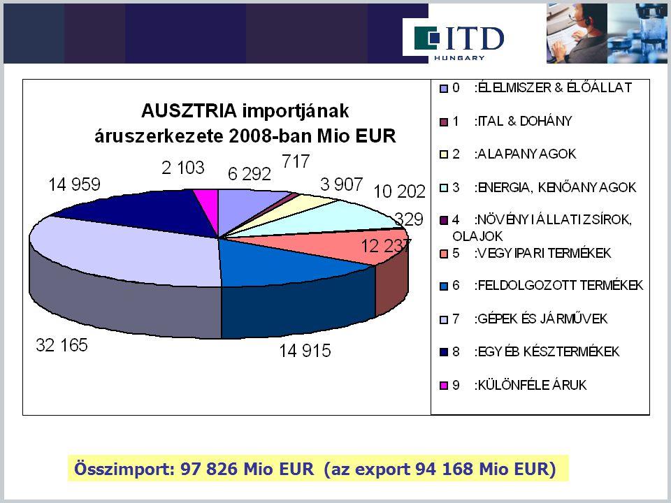 Összimport: 97 826 Mio EUR (az export 94 168 Mio EUR)