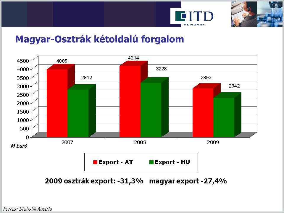Magyar-Osztrák kétoldalú forgalom