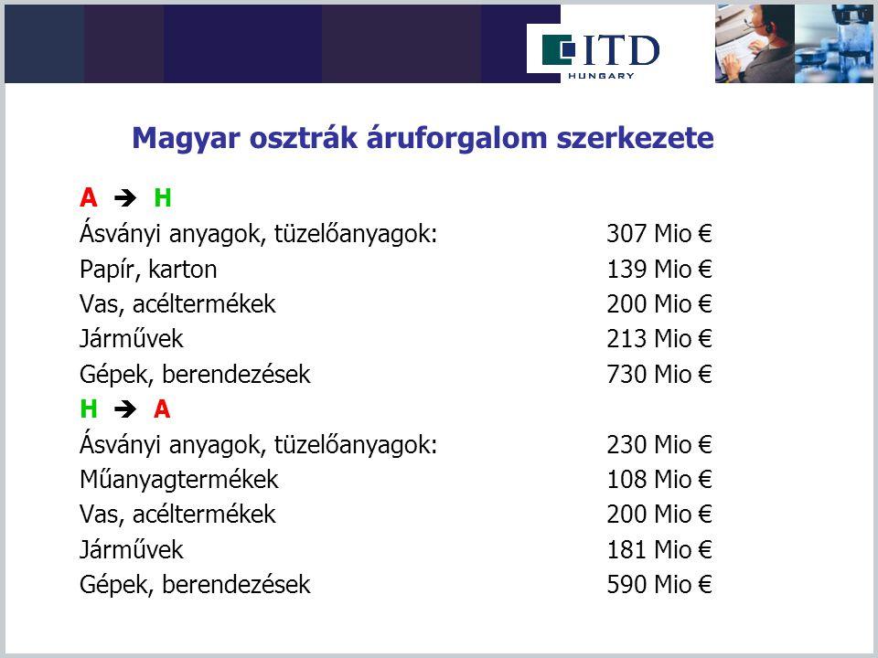 Magyar osztrák áruforgalom szerkezete