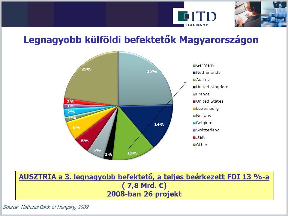 Legnagyobb külföldi befektetők Magyarországon