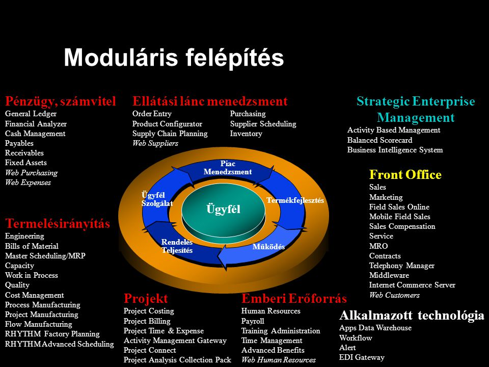 Moduláris felépítés Projekt Ellátási lánc menedzsment