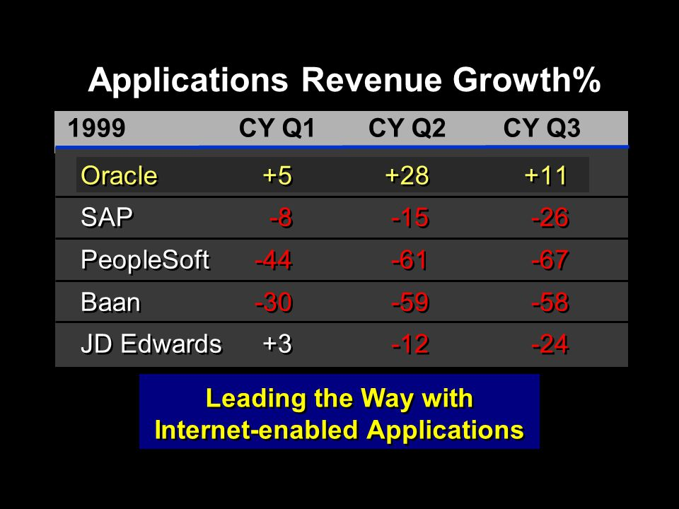 Applications Revenue Growth%