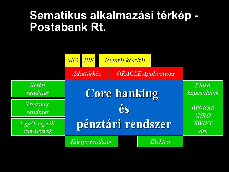 Sematikus alkalmazási térkép - Postabank Rt.