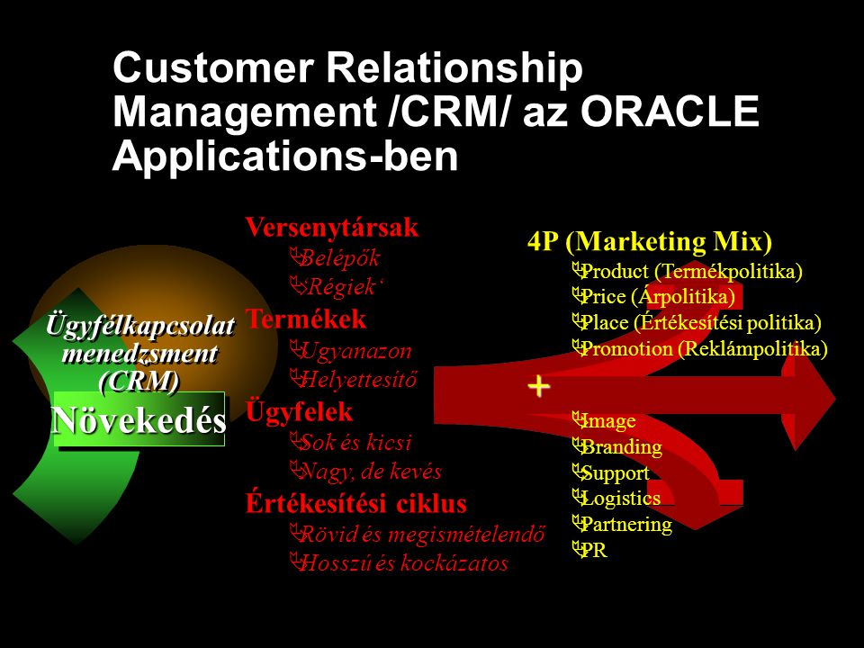 Customer Relationship Management /CRM/ az ORACLE Applications-ben