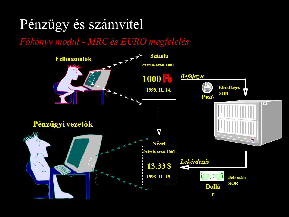 Pénzügy és számvitel Főkönyv modul - MRC és EURO megfelelés 1000