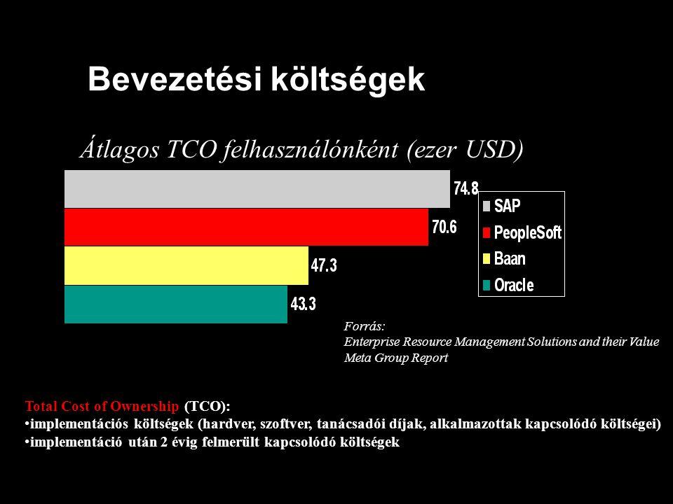 Bevezetési költségek Átlagos TCO felhasználónként (ezer USD)