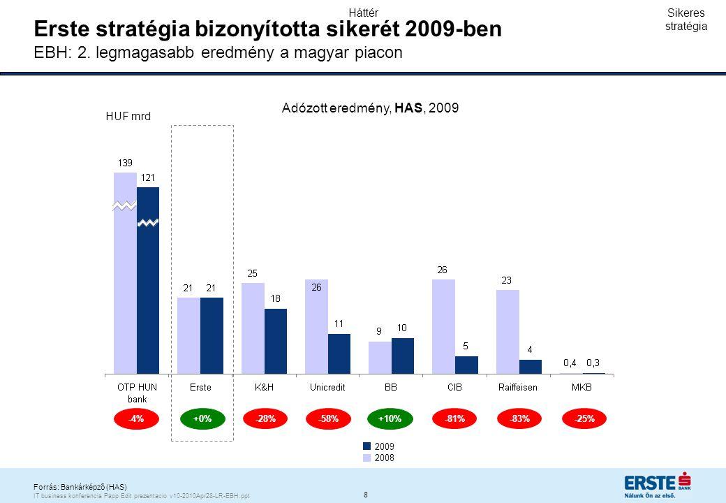 Lakossági hitelezési volumen éves átlagos növekedési üteme