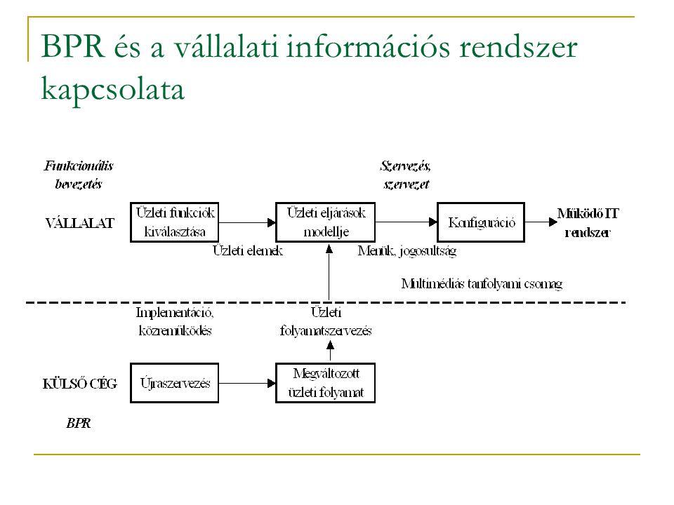 BPR és a vállalati információs rendszer kapcsolata