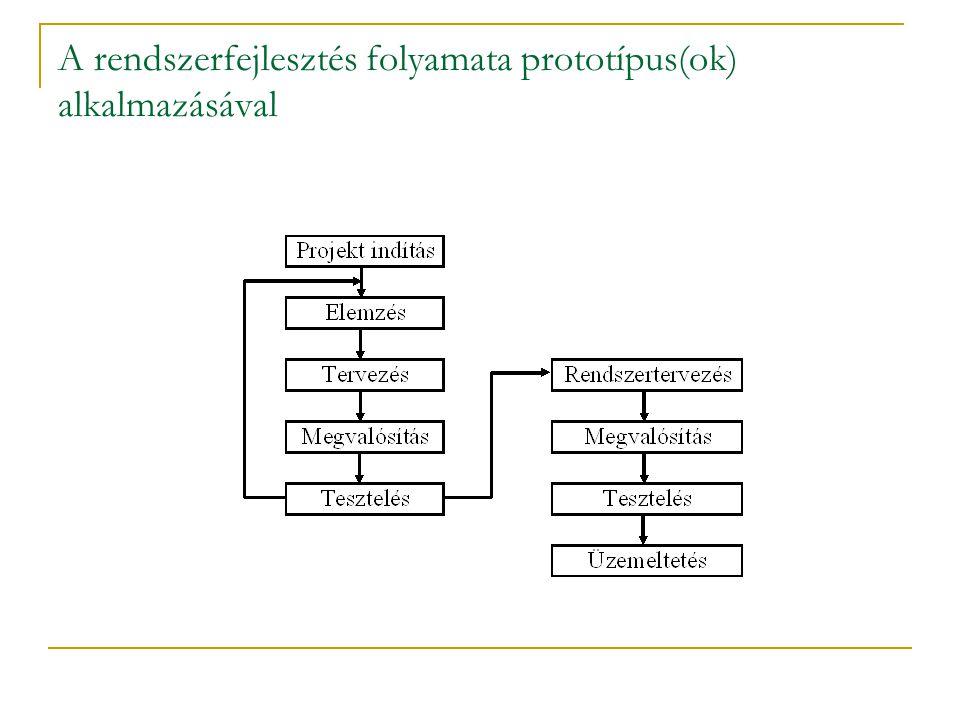 A rendszerfejlesztés folyamata prototípus(ok) alkalmazásával
