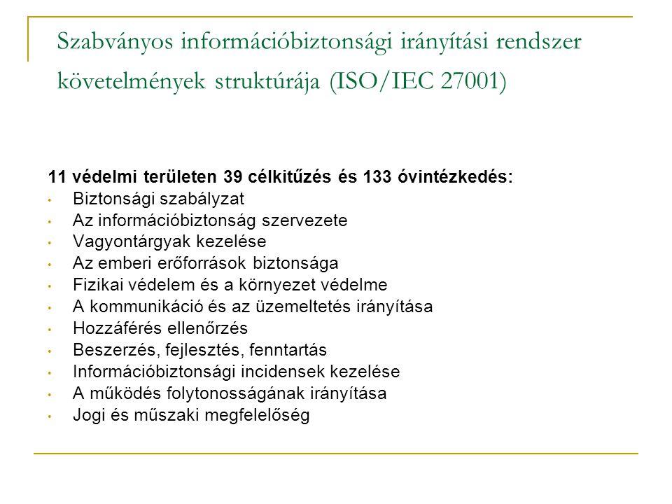 Szabványos információbiztonsági irányítási rendszer követelmények struktúrája (ISO/IEC 27001)