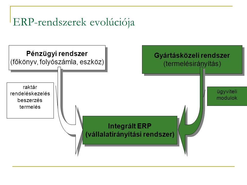 ERP-rendszerek evolúciója