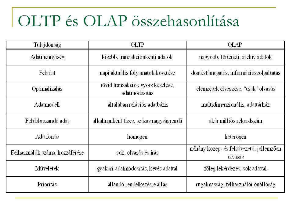 OLTP és OLAP összehasonlítása