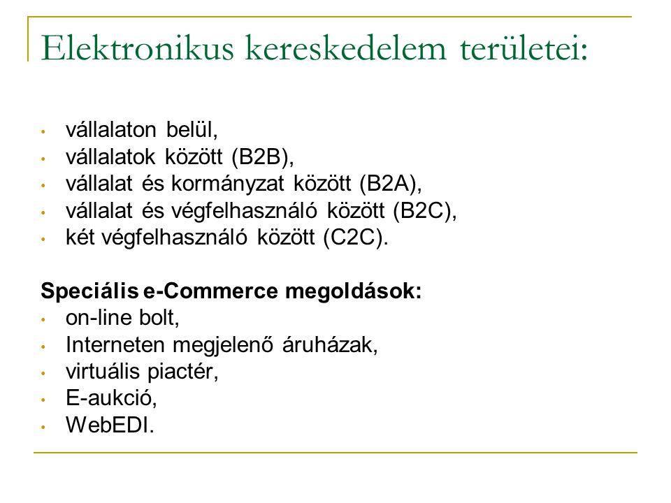 Elektronikus kereskedelem területei: