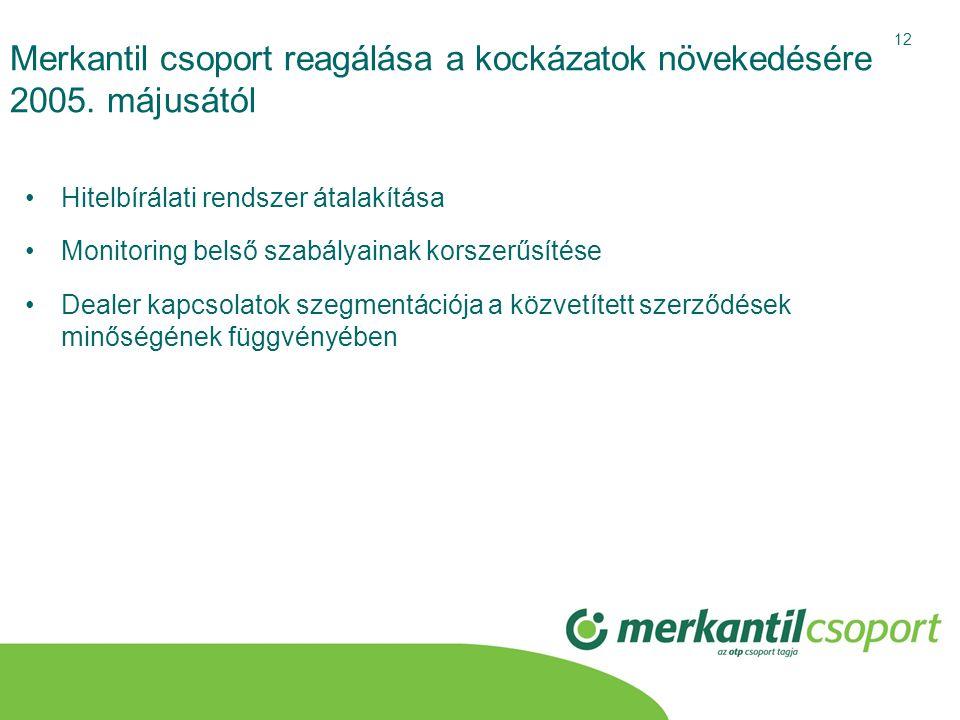 Merkantil csoport reagálása a kockázatok növekedésére 2005. májusától