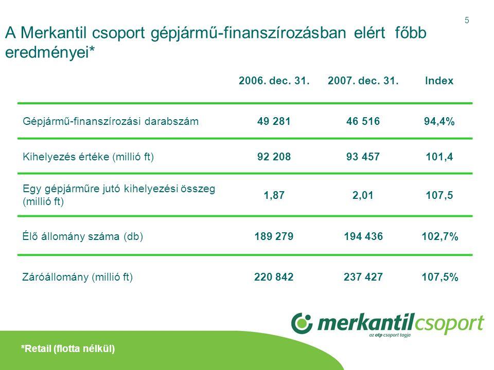 A Merkantil csoport gépjármű-finanszírozásban elért főbb eredményei*