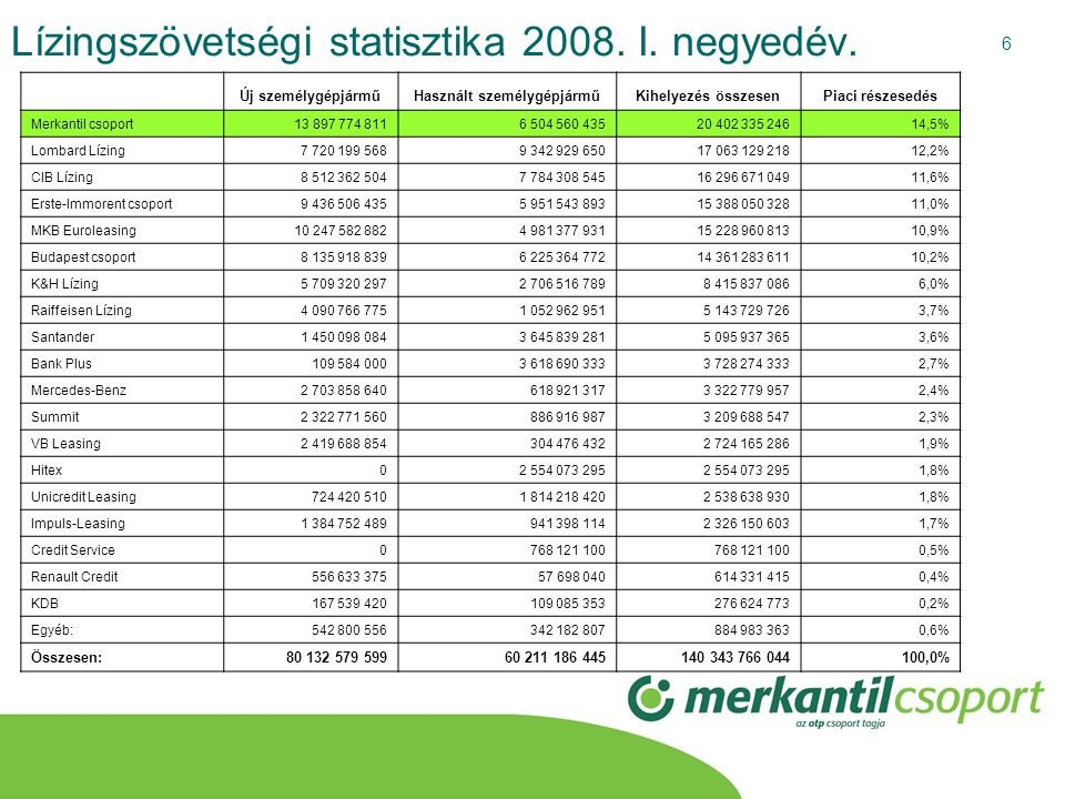 Lízingszövetségi statisztika 2008. I. negyedév.