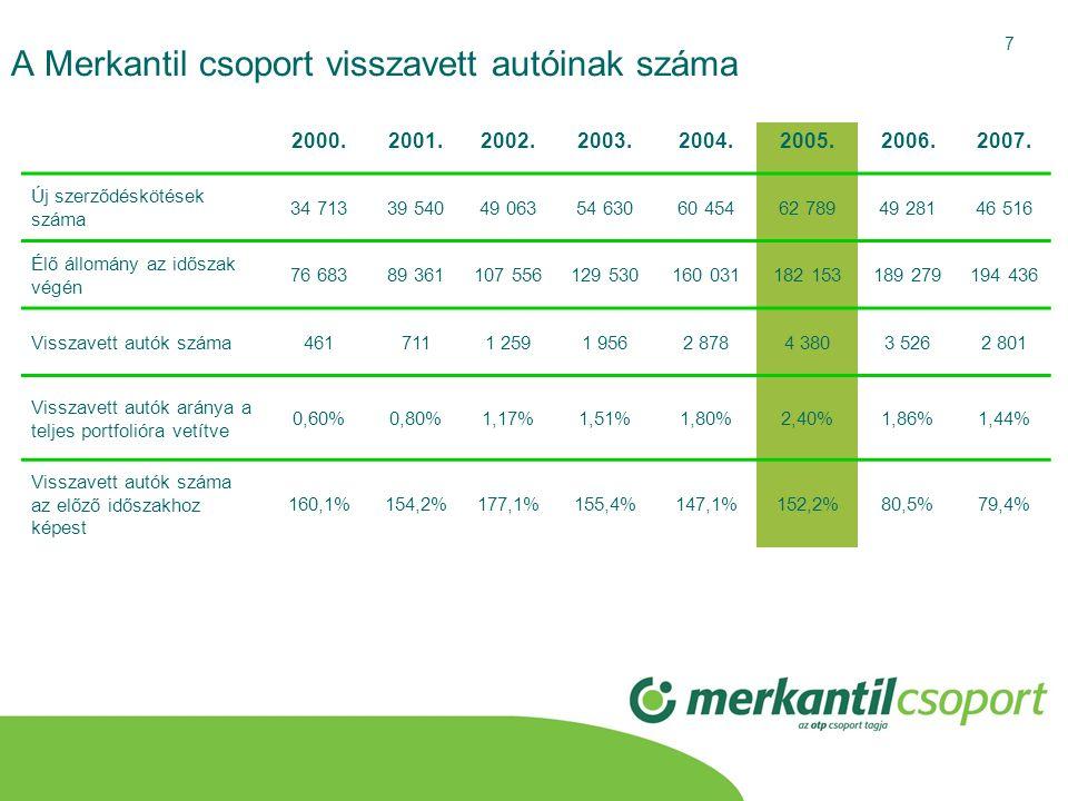 A Merkantil csoport visszavett autóinak száma