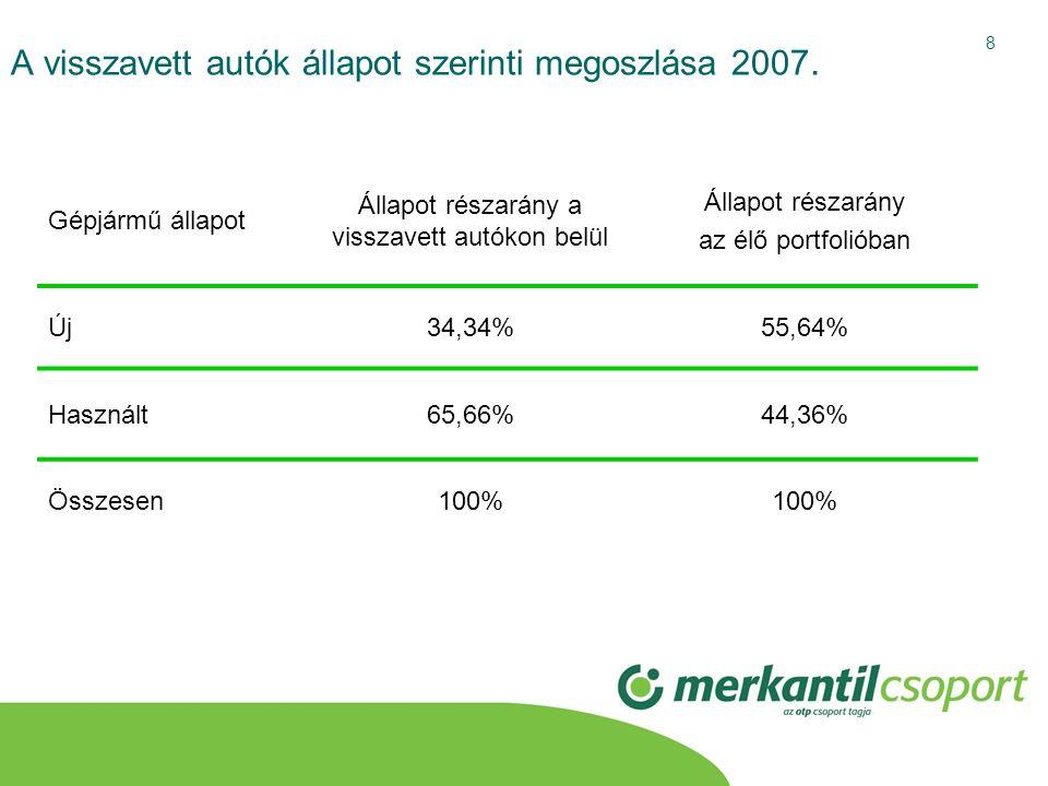 A visszavett autók állapot szerinti megoszlása 2007.