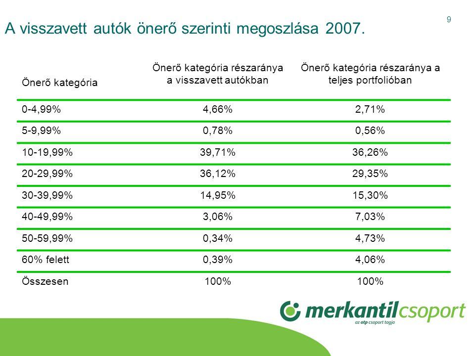 A visszavett autók önerő szerinti megoszlása 2007.