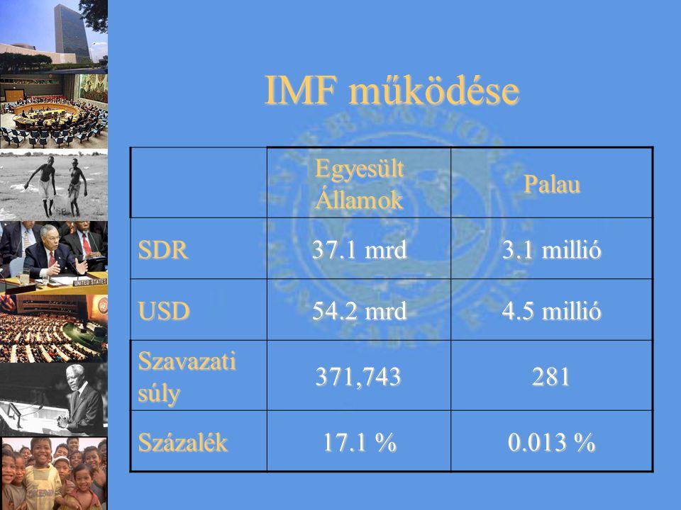 IMF működése Egyesült Államok Palau SDR 37.1 mrd 3.1 millió USD