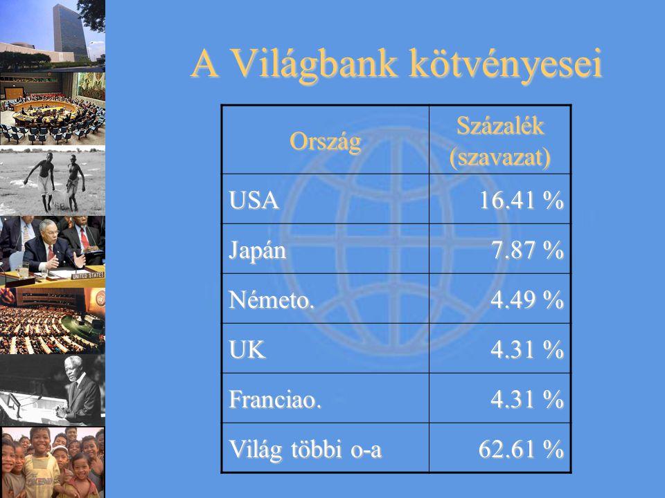 A Világbank kötvényesei