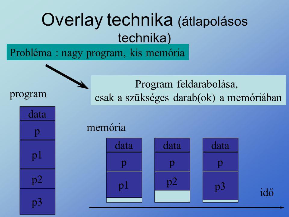 Overlay technika (átlapolásos technika)