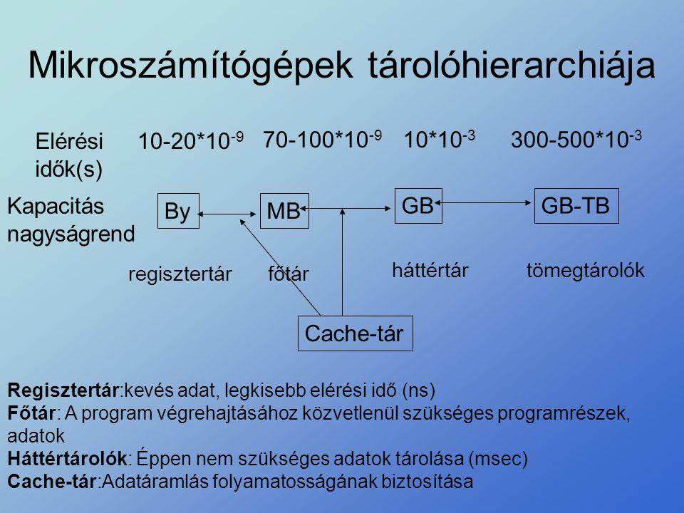 Mikroszámítógépek tárolóhierarchiája