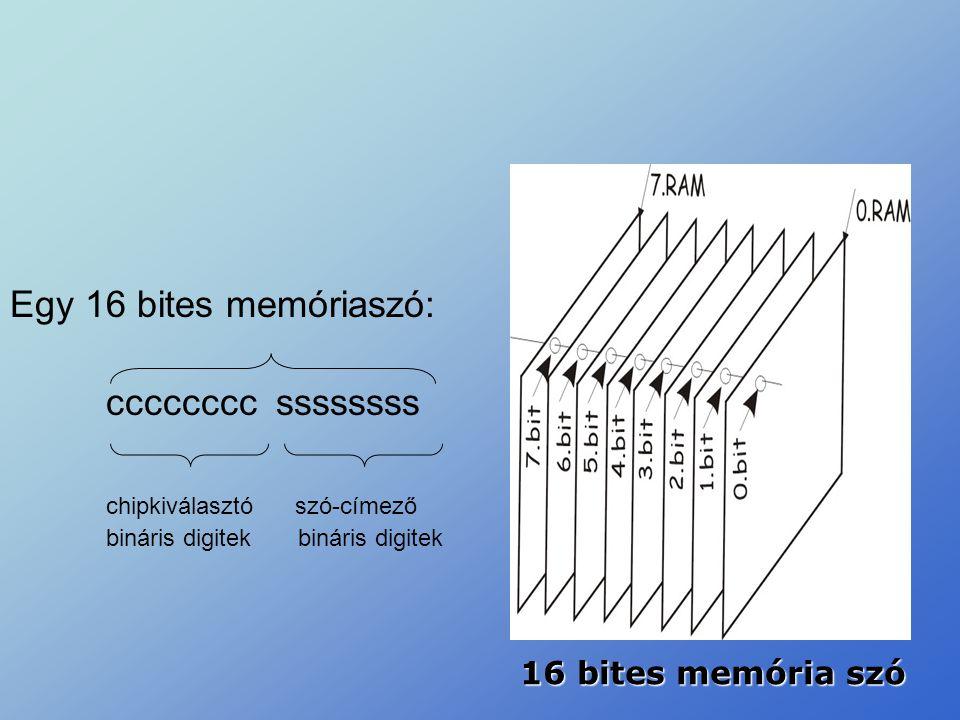 chipkiválasztó szó-címező bináris digitek bináris digitek