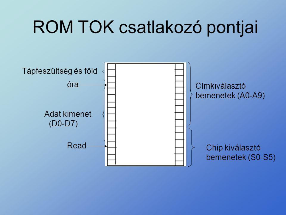 ROM TOK csatlakozó pontjai