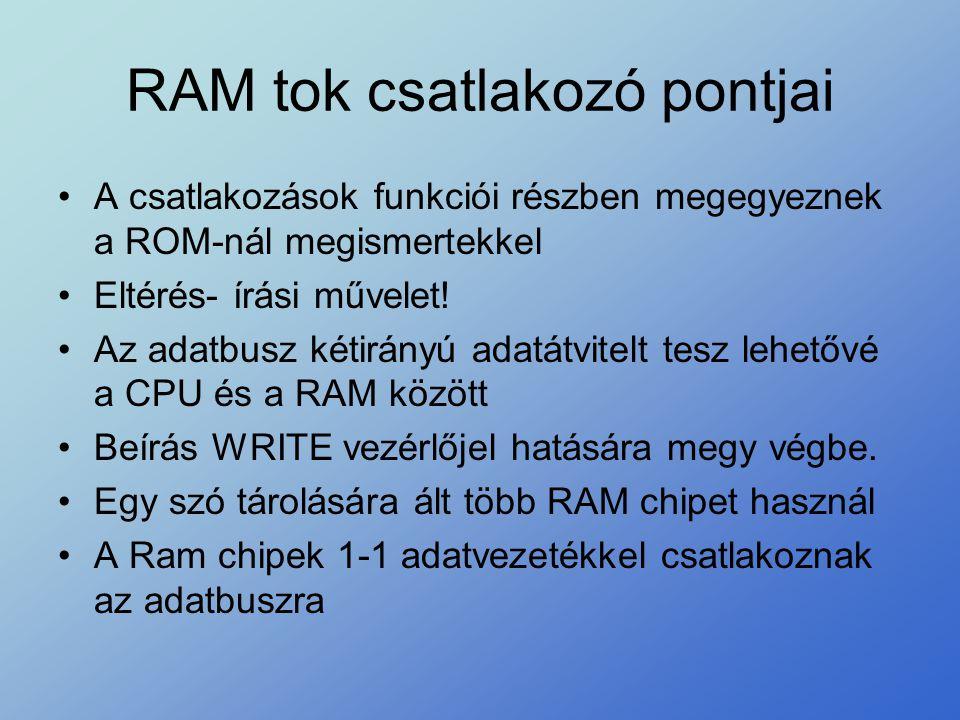RAM tok csatlakozó pontjai