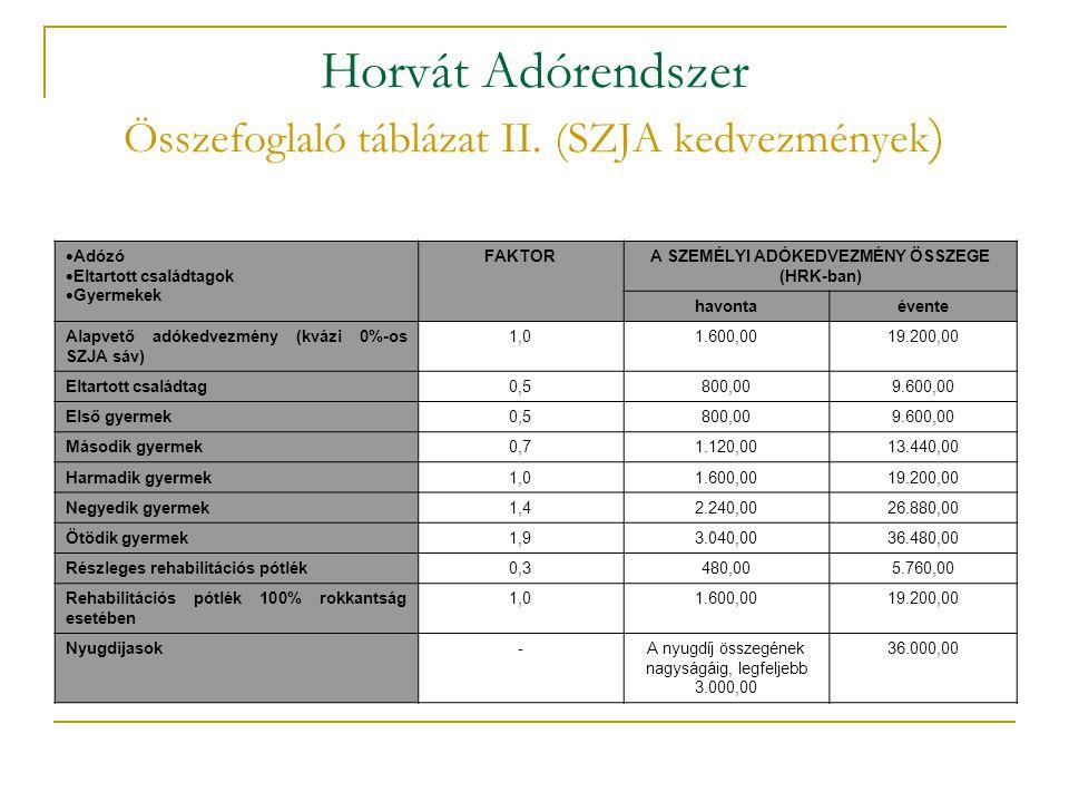 Horvát Adórendszer Összefoglaló táblázat II. (SZJA kedvezmények)